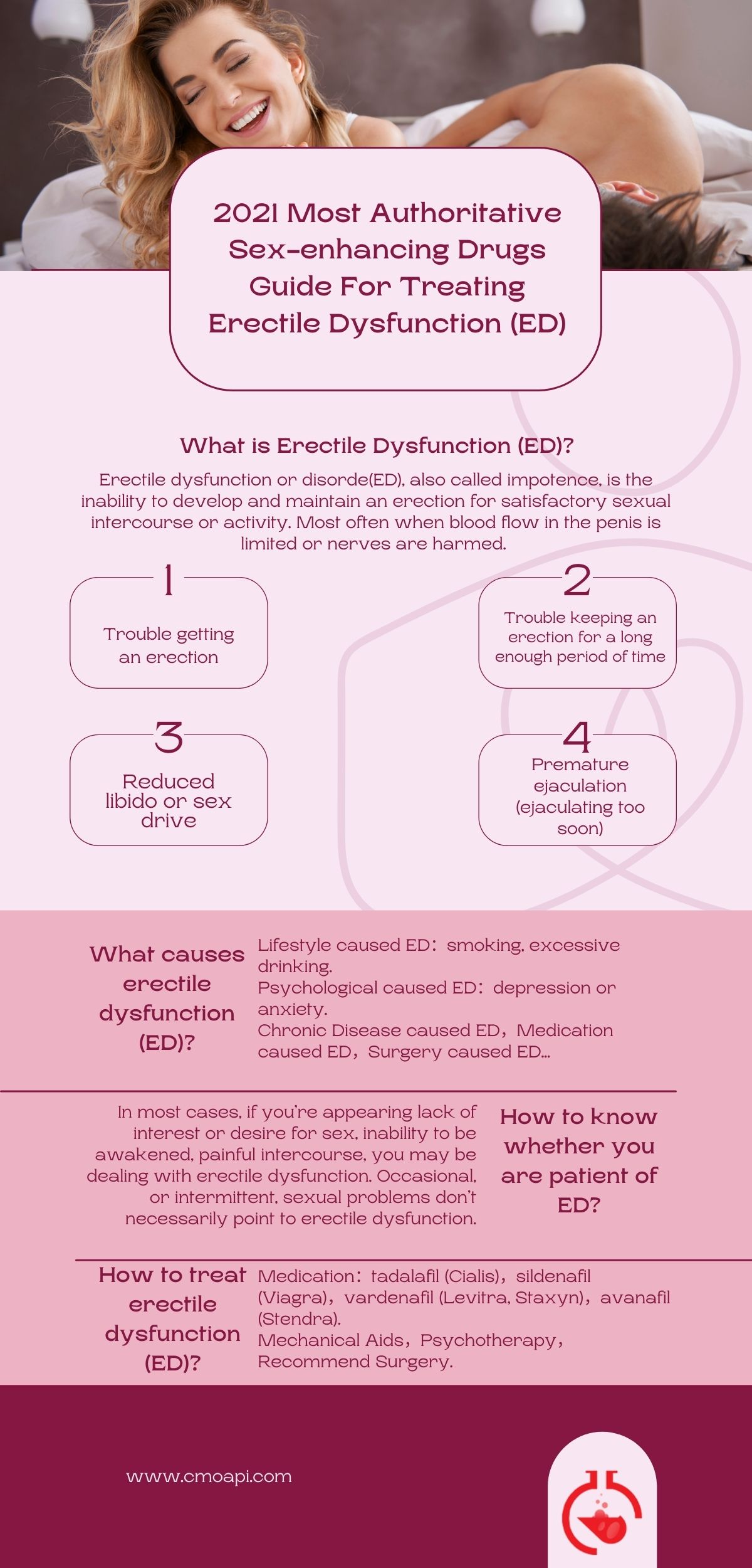 Treating Erectile Dysfunction (ED) infogram 1
