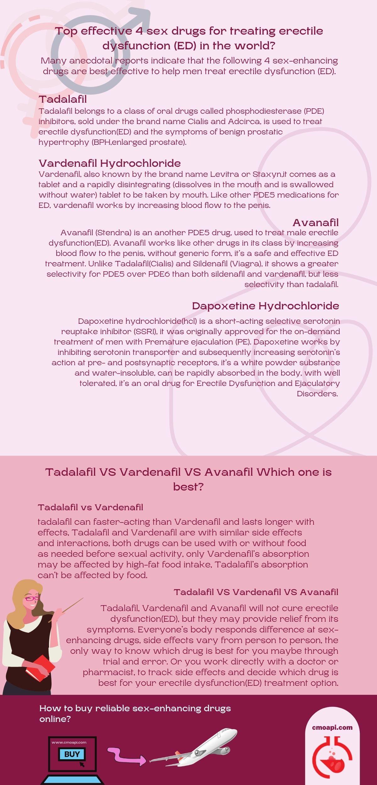 Treating Erectile Dysfunction (ED) infogram 2